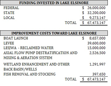 funds in lake