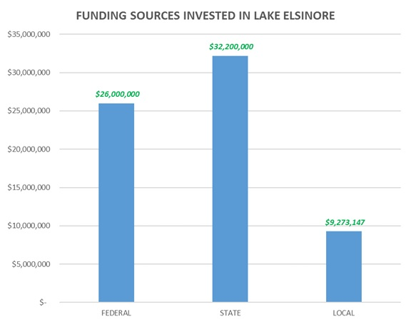 funds in lake chart